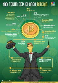 Milenial Masih Gemar Investasi di Bitcoin Cs