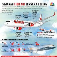 Lion Air Angkut 3 Orang & Tantangan Lain Industri Penerbangan