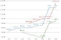 Grafik peningkatan iPhone dari tahun ke tahun.