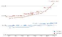 Grafik harga iPhone tertinggi dan terendah tiap tahunnya.