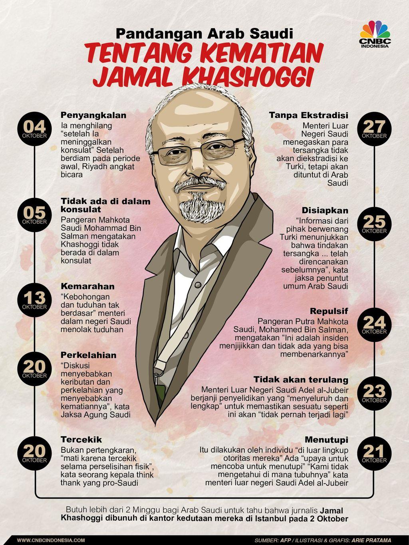 Pandangan Arab Saudi Tentang KematianJamal Khashoggi