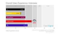 Streaming Video Enaknya Pakai Operator Mana?