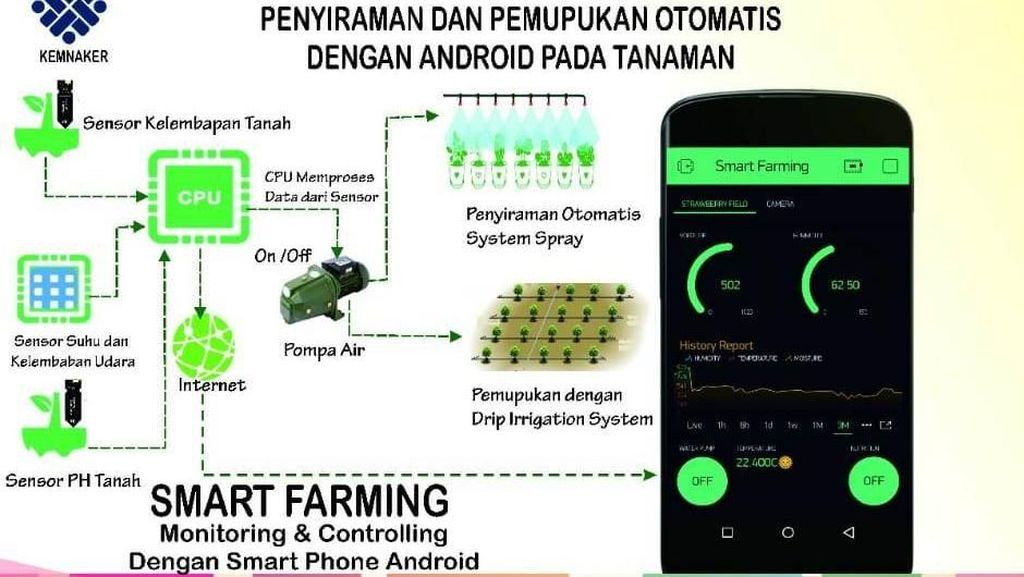Canggih! Petani Lembang Bisa Pantau Sawah via Aplikasi Smartphone