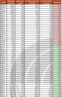 Metode Perhitungan Indeks LQ45 & IDX30 Berubah, BBCA Juaranya