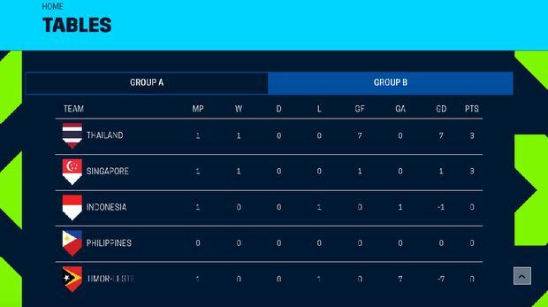 Klasemen Piala AFF 2018: Indonesia di Posisi Ketiga Grup B