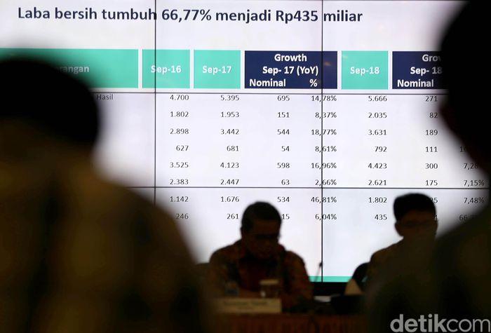 PT Bank Syariah Mandiri (Mandiri Syariah) kembali membukukan peningkatan laba bersih sebesar 67% (year on year/yoy) pada Triwulan III tahun 2018.
