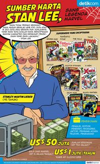 Karya dan Harta Stan Lee di Legenda Marvel