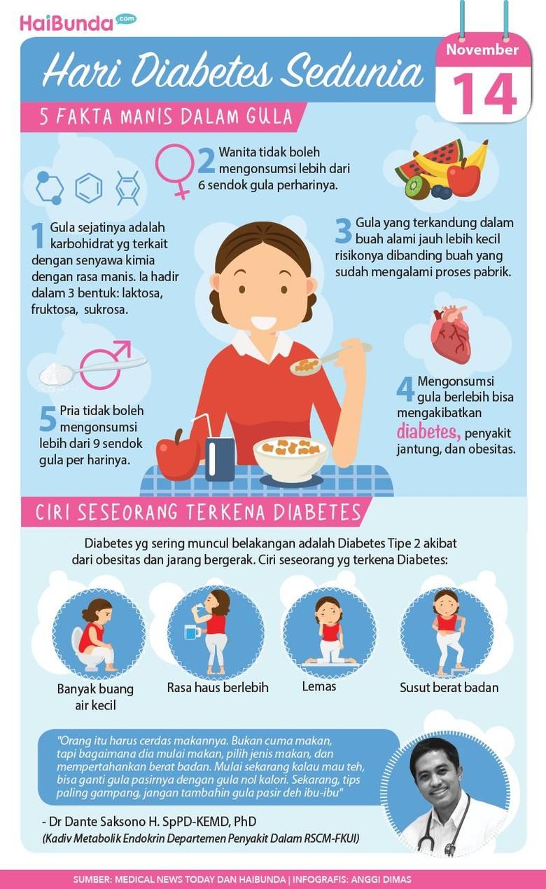 Hari Diabetes Sedunia/ Foto: infografis