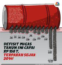 Oktober 2018, Subsidi BBM dan LPG Jebol Jadi Rp 75,3 T