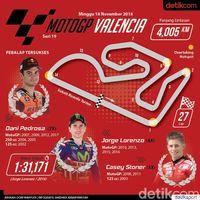 Infografis MotoGP Valencia