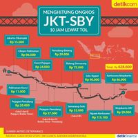 Tarif Tol JKT-SBY