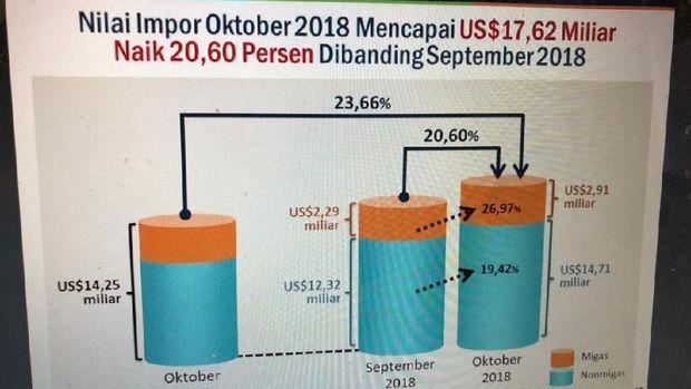 Defisit Migas Oktober Masih Tinggi, Capai US$ 1,42 Miliar