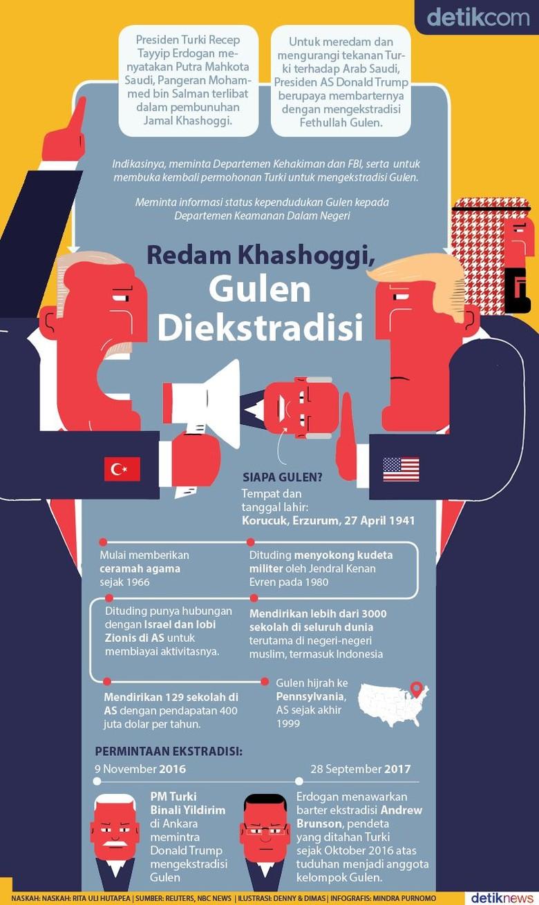 Redam Tekanan Turki ke Saudi, AS Ekstradisi Gulen