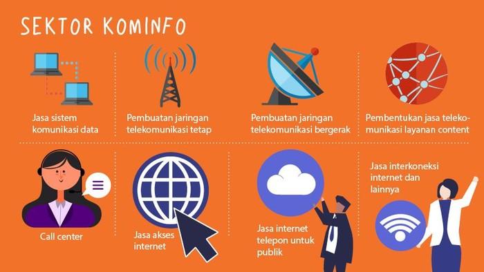 Daftar Negatif Investasi sektor Kominfo. Foto: Tim Infografis: Zaki Alfarabi