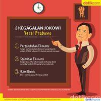 Kegagalan Jokowi