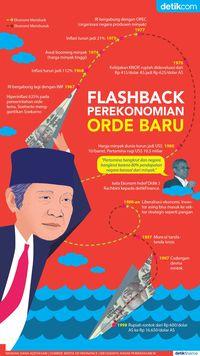 Flashback Perekonomian Orde Baru
