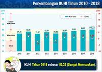 BPS: Angka Kepuasaan Jemaah Haji 2018 85,23%, Sangat Memuaskan