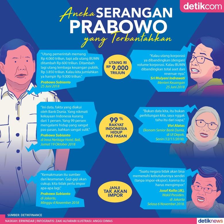 Saat Data Prabowo Dibantah