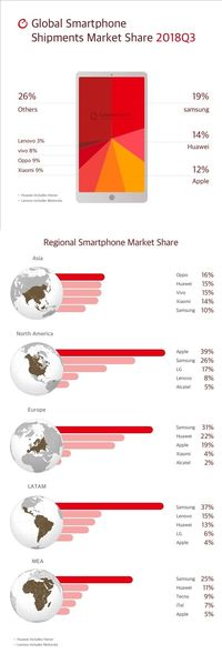 Para Penguasa Pasar Ponsel Global di Kuartal Ketiga 2018