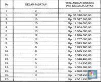 Jokowi Tebar Kenaikan Tukin PNS, Berapa yang Didapat Menteri?