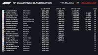 Kualifikasi GP Abu Dhabi: Hamilton Rebut Pole Terakhir Musim Ini