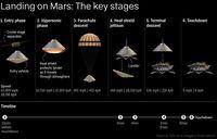 Kisah Teror 7 Menit Pendaratan Robot InSight di Mars