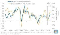 Morgan Stanley: 2019, Tahun Kelemahan Dolar AS