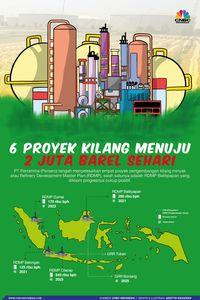 4 Tahun Jokowi: Smelter Lamban, Kilang Tak Dibangun