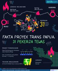 Data Proyek Trans Papua Tempat Penembakan 31 Pekerja