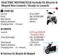 nfografis Aneka Motor Listrik di Pasaran Indonesia (Sumber Asosiasi Industri Sepedamotor Indonesia/AISI)