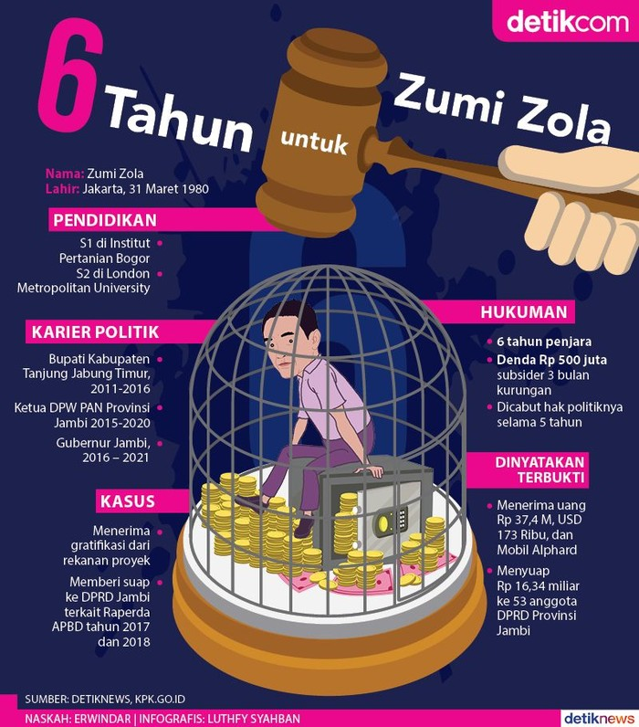 KPK Tak Berhenti di Zumi Zola