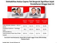 Elektabilitas Jokowi vs Prabowo Stagnant