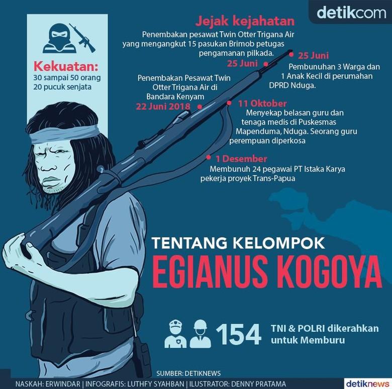 Egianus Kogoya dan Jejak Kejahatannya di Tanah Papua
