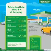 Fakta-fakta Berdirinya SPBU BP di Serpong