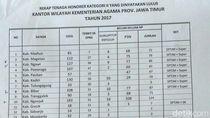 Ribuan Honorer Tagih SK CPNS, Ini Tanggapan Kanwil Kemenag Jatim