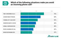 Survei Membuktikan... Milenial AS Enggan Teleponan di Ponsel