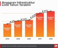 KEIN Sebut Infrastruktur