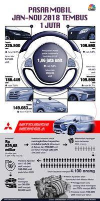Kali Pertama dalam 2 Dekade, Penjualan Mobil China Turun