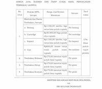 Sri Mulyani Teken Tarfi Cukai Terbaru 2019, Jadi Naik?