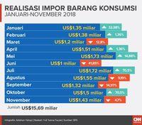 Pemerintah Gagal Bendung Impor Barang Konsumsi (Tunggu Insert