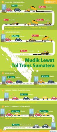 Peta Jalur Mudik Tol Trans Sumatera