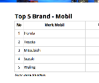 Top 5 Brand Mobil 2017