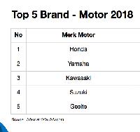 Top 5 Brand Motor detikcom