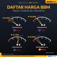 Harga BBM di Jakarta Mulai Turun, Pertamina Belum
