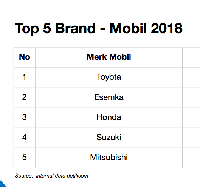 5 Top Brand Mobil 2018