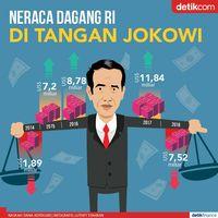 Kondisi Neraca Dagang RI di Tangan Jokowi