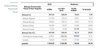Pembayaran Bunga Utang Jebol, Tembus 105,6% dari Target APBN