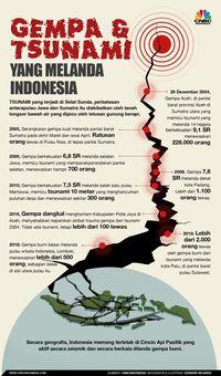Tsunami Selat Sunda Pm India Dan Pm Australia Siap Bantu Ri