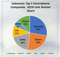 Lima penguasa pasar ponsel di Indonesia berdasar riset IDC.