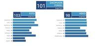 Hasil DxOMark Pixel 3